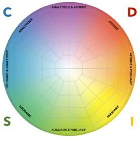 Se Familiariser avec le DISC et Les Forces Motrices